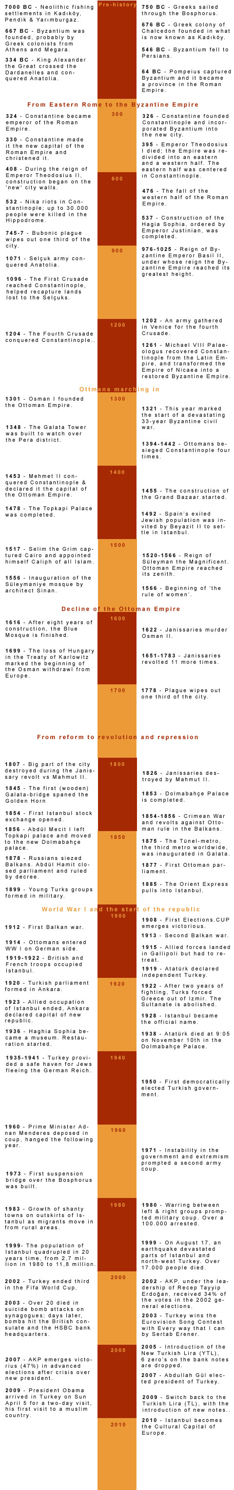 Istanbul History Timeline